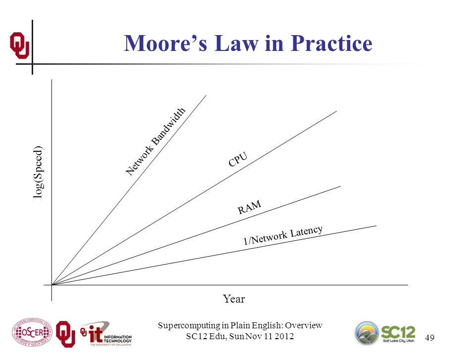 Supercomputing in Plain English: Overview SC12 Edu, Sun Nov 11 2012 49 Moores Law in Practice Year log(Speed) CPU Network Bandwidth RAM 1/Network Latency