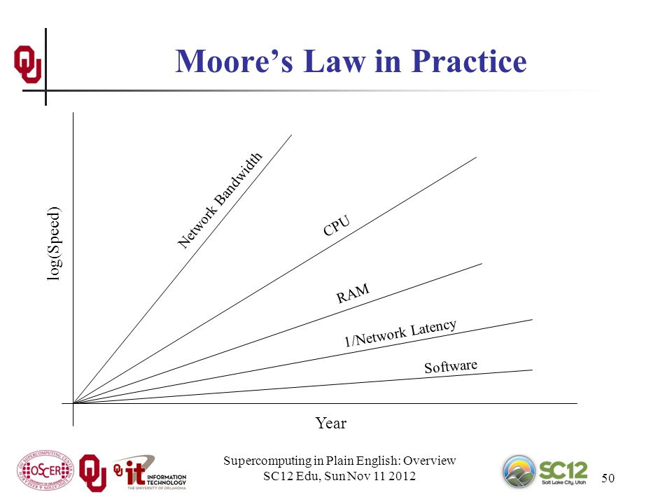 Supercomputing in Plain English: Overview SC12 Edu, Sun Nov 11 2012 50 Moores Law in Practice Year log(Speed) CPU Network Bandwidth RAM 1/Network Latency Software