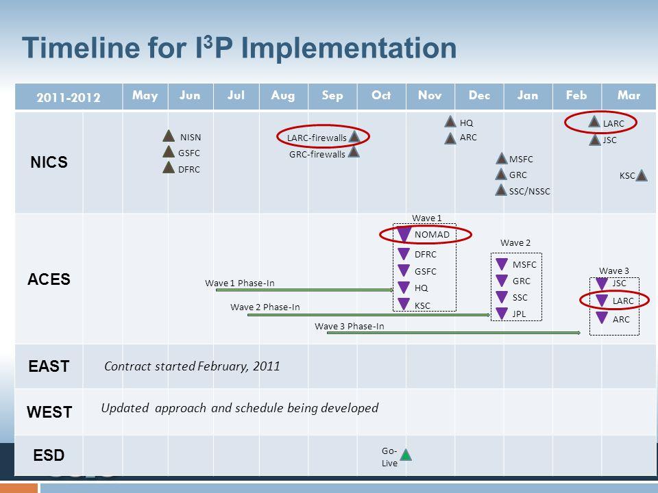 Information Management - Media Solutions - IT Infrastructure - STI Program Timeline for I 3 P Implementation 2011-2012 MayJunJulAugSepOctNovDecJanFebM