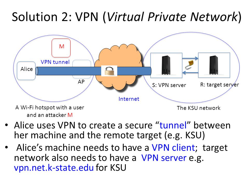 Solution 2: VPN (Virtual Private Network) Alice uses VPN to create a secure tunnel between her machine and the remote target (e.g. KSU) Alices machine