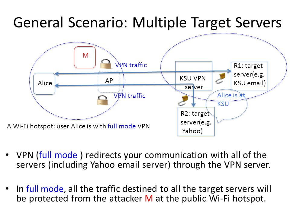 General Scenario: Multiple Target Servers VPN (full mode ) redirects your communication with all of the servers (including Yahoo email server) through