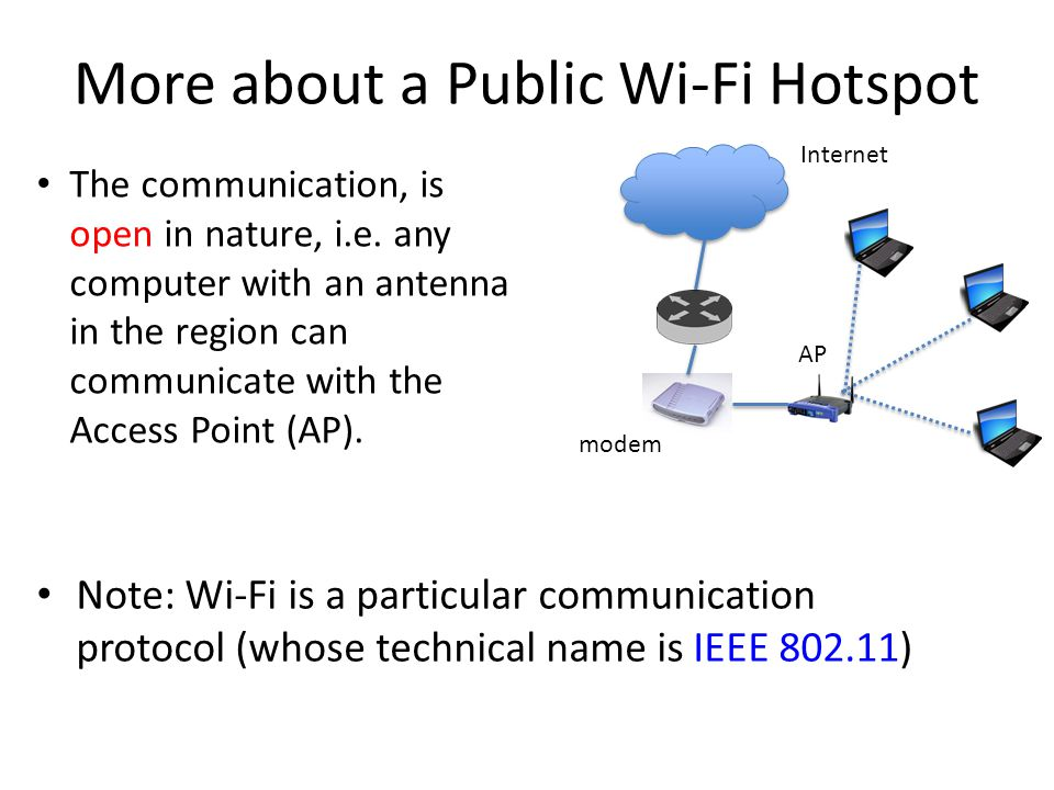 More about a Public Wi-Fi Hotspot Note: Wi-Fi is a particular communication protocol (whose technical name is IEEE 802.11) The communication, is open