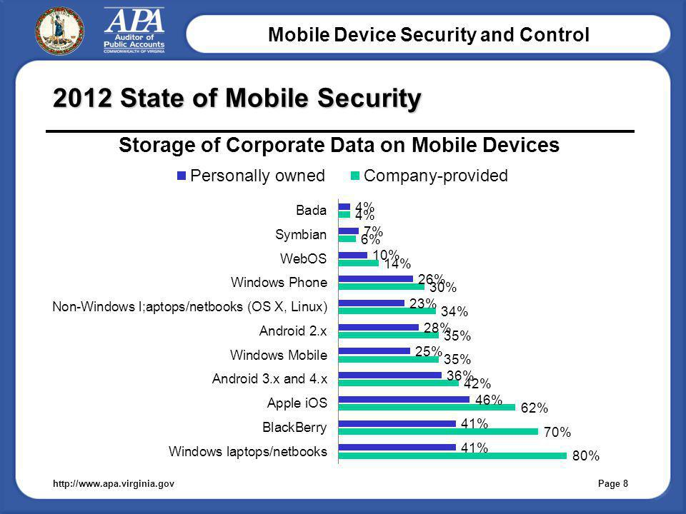 Mobile Device Security and Control 2012 State of Mobile Security http://www.apa.virginia.gov Page 8
