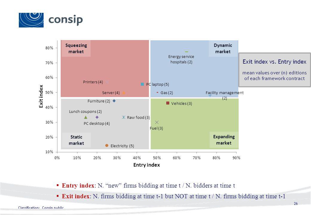 Classification: Consip public 26 Squeezing market Dynamic market Static market Expanding market Entry index: N.