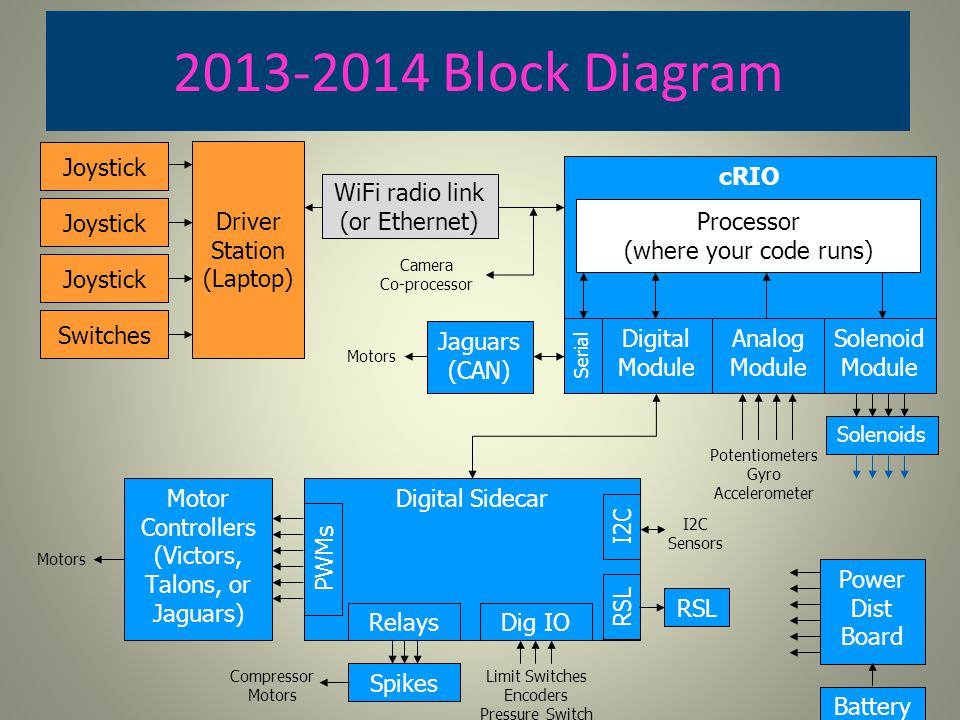 2013-2014 Block Diagram Driver Station (Laptop) cRIO Processor (where your code runs) Joystick Switches WiFi radio link (or Ethernet) Digital Module A