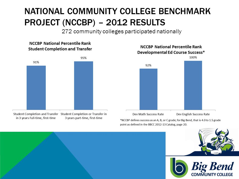 NATIONAL COMMUNITY COLLEGE BENCHMARK PROJECT (NCCBP) – 2012 RESULTS 272 community colleges participated nationally
