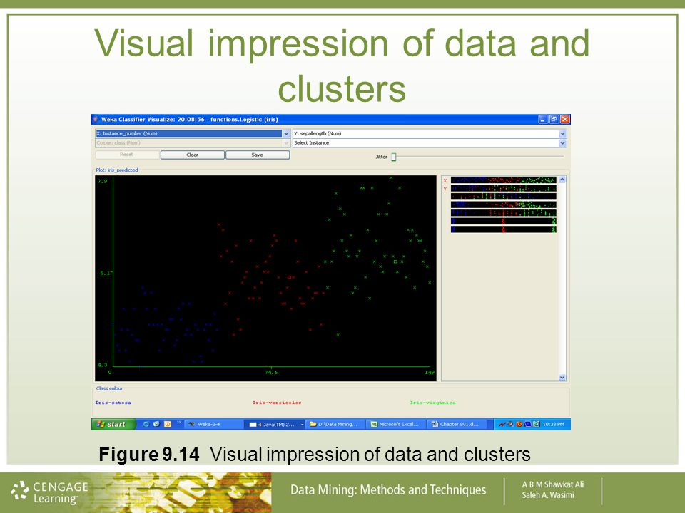 Visual impression of data and clusters Figure 9.14 Visual impression of data and clusters