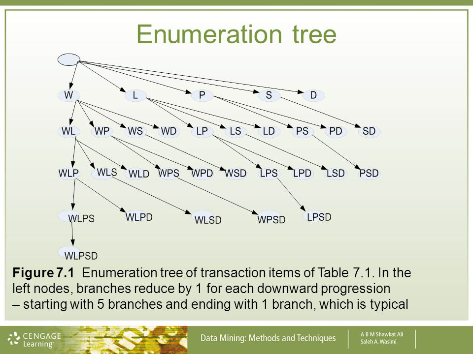 Enumeration tree Figure 7.1 Enumeration tree of transaction items of Table 7.1. In the left nodes, branches reduce by 1 for each downward progression
