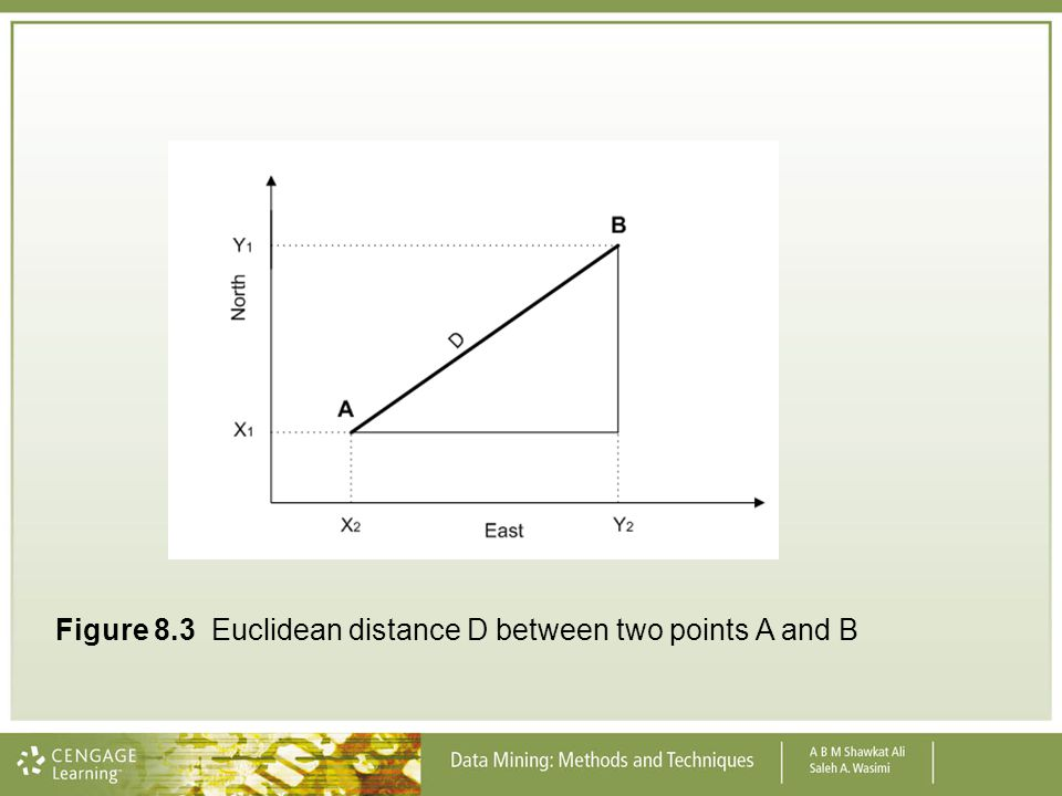 Figure 8.3 Euclidean distance D between two points A and B