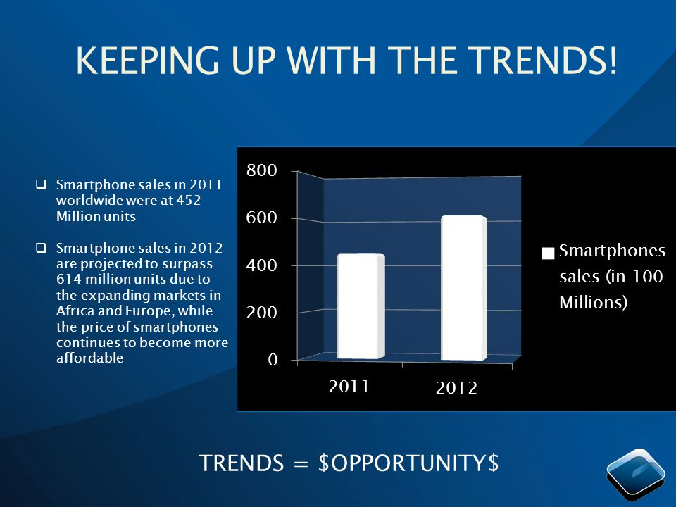 KEEPING UP WITH THE TRENDS! Smartphone sales in 2011 worldwide were at 452 Million units Smartphone sales in 2012 are projected to surpass 614 million