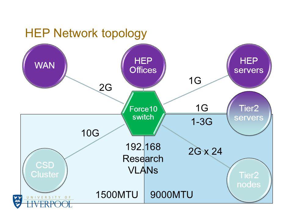 HEP Network topology Force10 switch WAN HEP Offices Tier2 servers HEP servers CSD Cluster Tier2 nodes 192.168 Research VLANs 1500MTU9000MTU 2G 2G x 24 10G 1G 1-3G