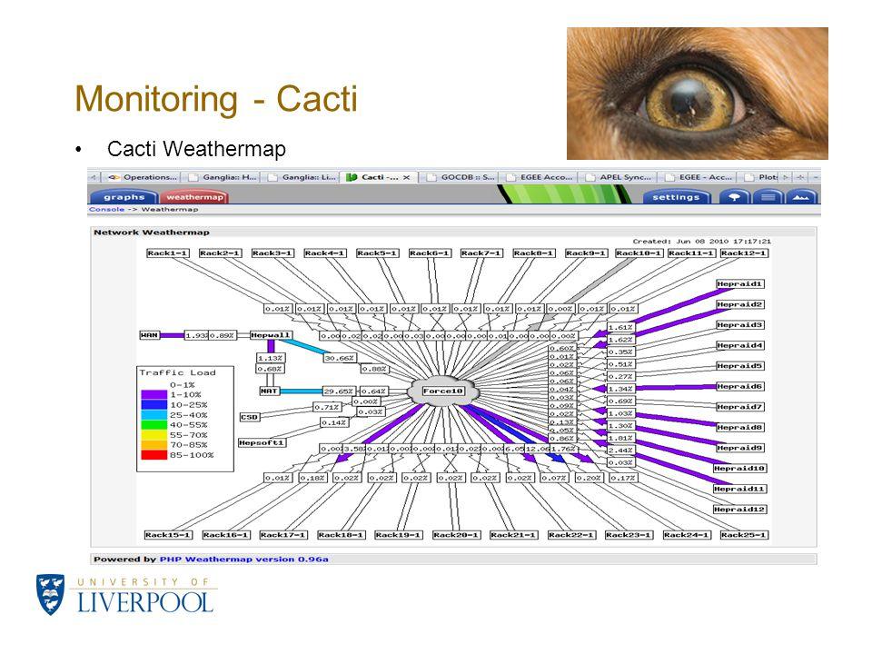 Monitoring - Cacti Cacti Weathermap