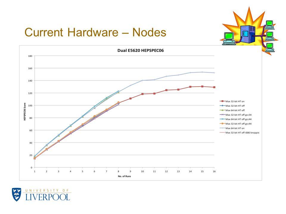 Current Hardware – Nodes
