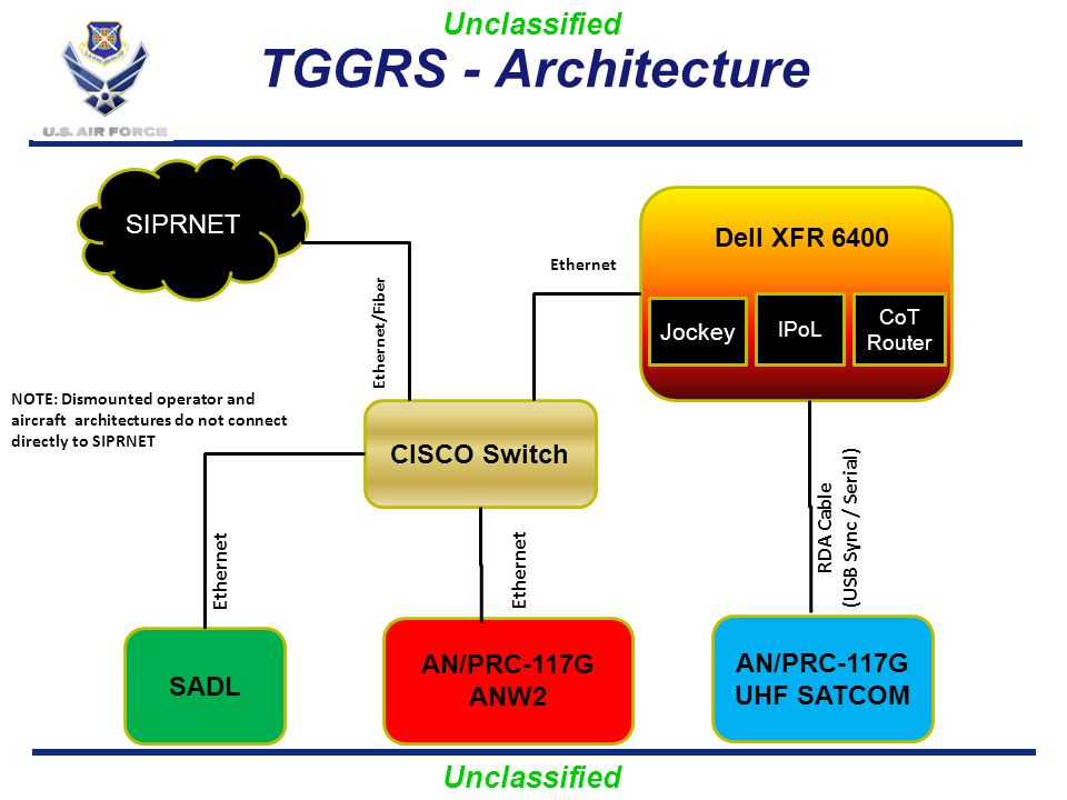 Unclassified TGGRS - Architecture Jockey CoT Router Dell XFR 6400 CISCO Switch SADL AN/PRC-117G ANW2 AN/PRC-117G UHF SATCOM Ethernet RDA Cable (USB Sy
