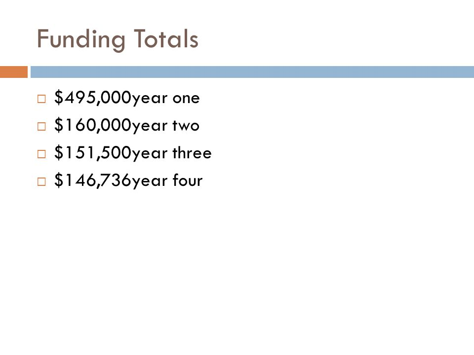Funding Totals $495,000year one $160,000year two $151,500year three $146,736year four