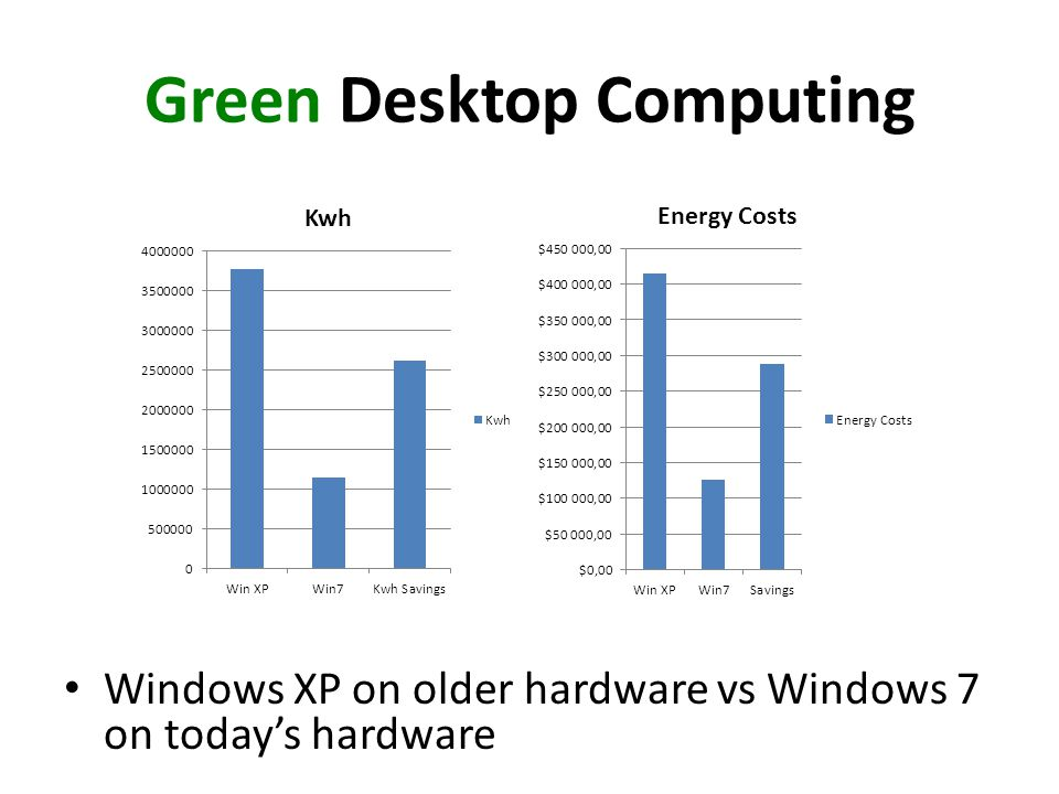 Green Desktop Computing Windows XP on older hardware vs Windows 7 on todays hardware