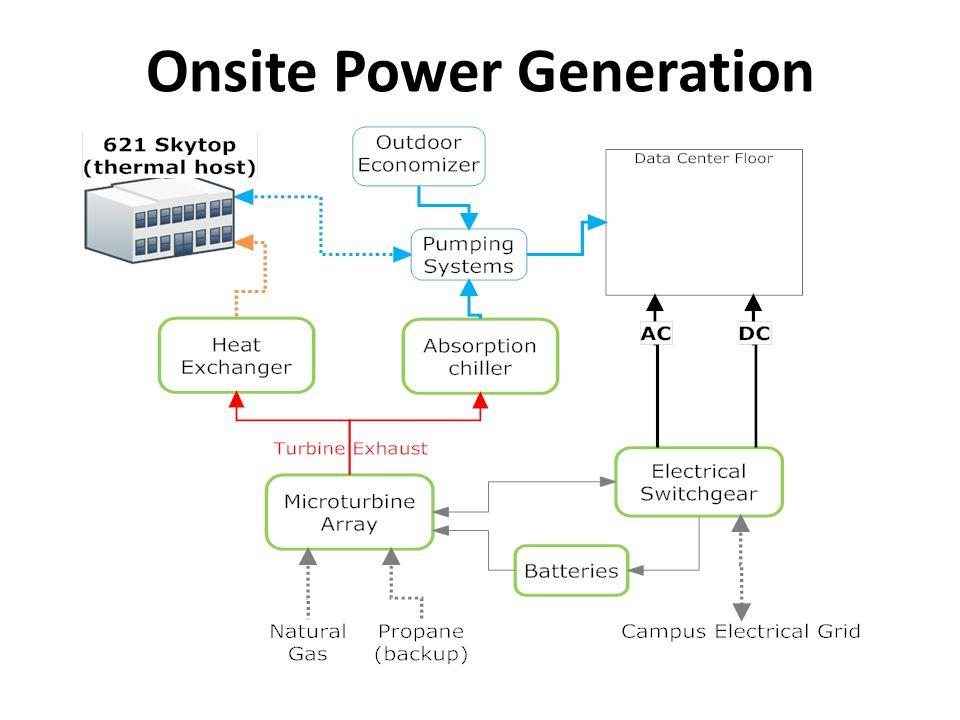 Onsite Power Generation
