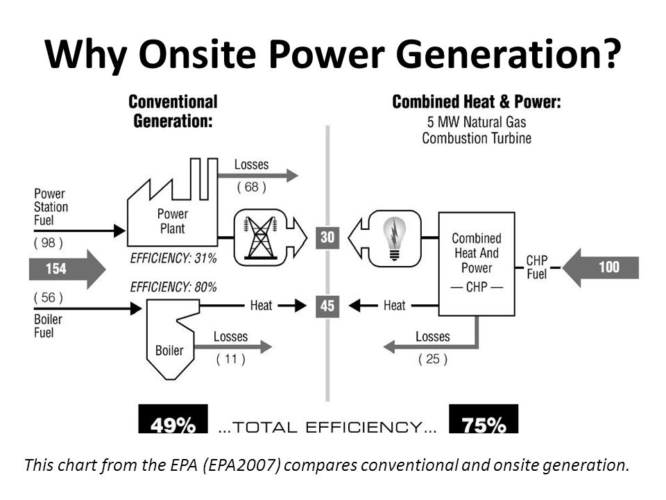 Why Onsite Power Generation.