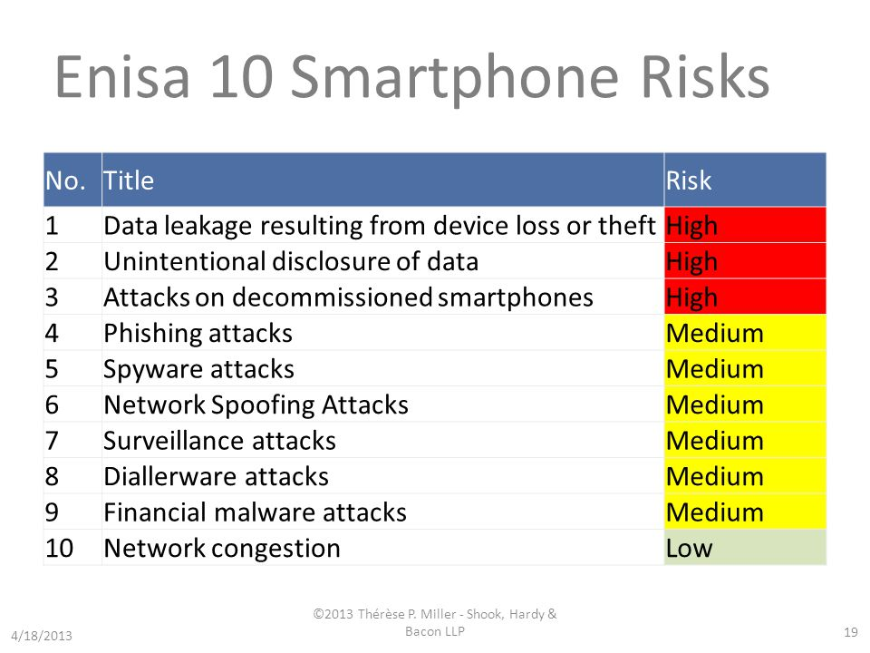 Enisa 10 Smartphone Risks No.TitleRisk 1Data leakage resulting from device loss or theftHigh 2Unintentional disclosure of dataHigh 3Attacks on decommissioned smartphonesHigh 4Phishing attacksMedium 5Spyware attacksMedium 6Network Spoofing AttacksMedium 7Surveillance attacksMedium 8Diallerware attacksMedium 9Financial malware attacksMedium 10Network congestionLow 19 4/18/2013 ©2013 Thérèse P.