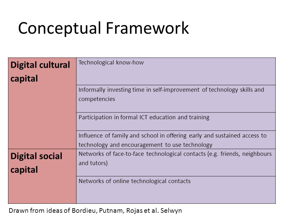 Conceptual Framework Digital cultural capital Technological know-how Informally investing time in self-improvement of technology skills and competencies Participation in formal ICT education and training Influence of family and school in offering early and sustained access to technology and encouragement to use technology Digital social capital Networks of face-to-face technological contacts (e.g.