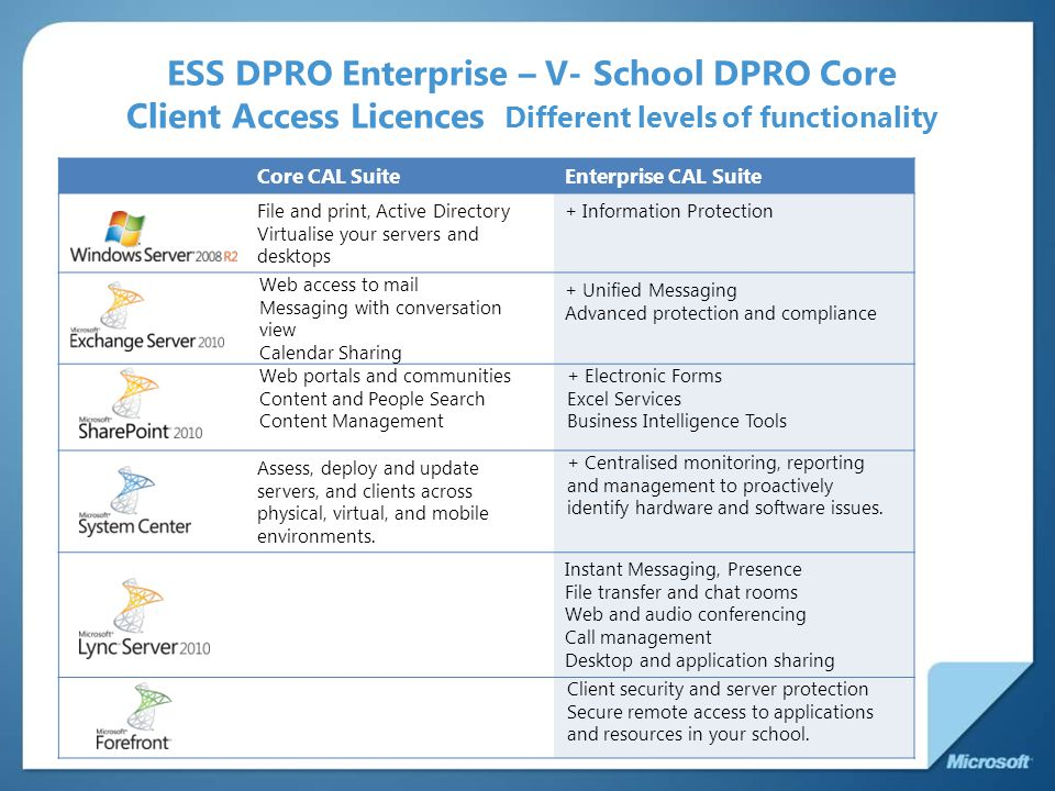 ESS DPRO Enterprise – V- School DPRO Core Client Access Licences Different levels of functionality Core CAL SuiteEnterprise CAL Suite File and print, Active Directory Virtualise your servers and desktops + Information Protection Web access to mail Messaging with conversation view Calendar Sharing + Unified Messaging Advanced protection and compliance Web portals and communities Content and People Search Content Management + Electronic Forms Excel Services Business Intelligence Tools Microsoft ® System Cente Assess, deploy and update servers, and clients across physical, virtual, and mobile environments.