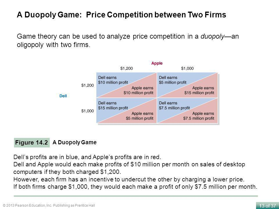 13 of 37 © 2013 Pearson Education, Inc. Publishing as Prentice Hall A Duopoly Game: Price Competition between Two Firms Figure 14.2 A Duopoly Game Del