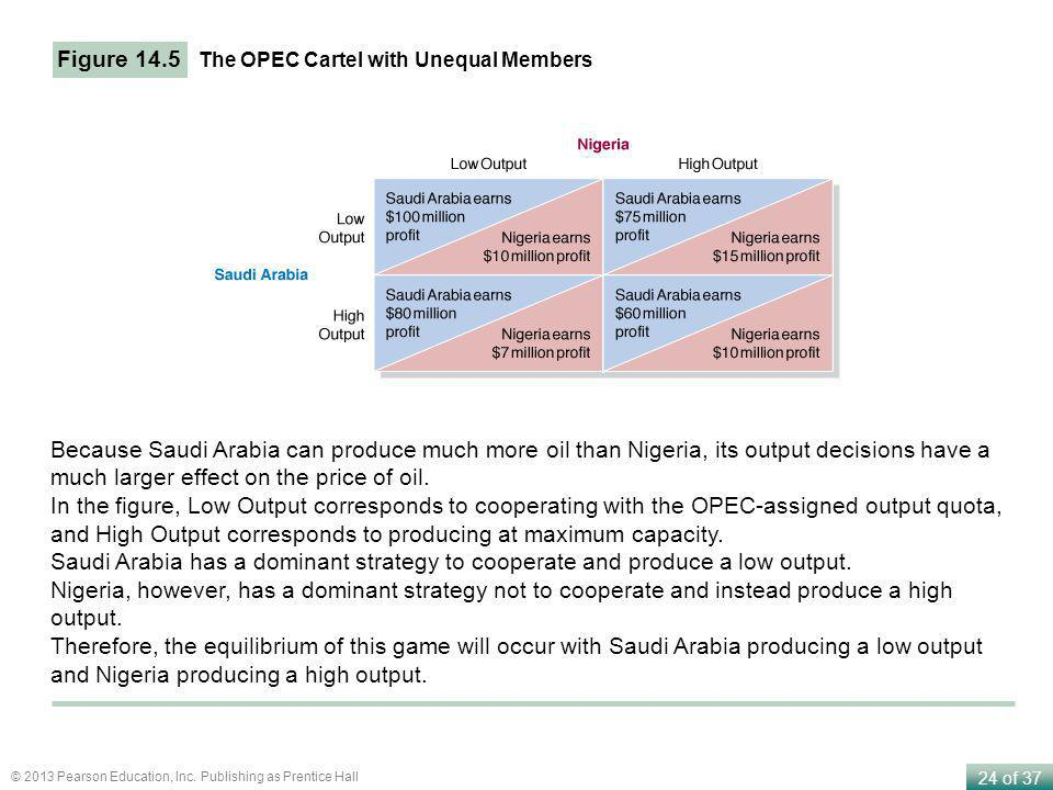 24 of 37 © 2013 Pearson Education, Inc. Publishing as Prentice Hall Figure 14.5 The OPEC Cartel with Unequal Members Because Saudi Arabia can produce