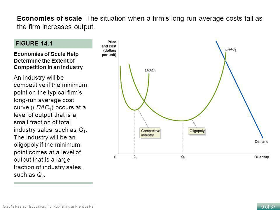 9 of 37 © 2013 Pearson Education, Inc. Publishing as Prentice Hall FIGURE 14.1 Economies of Scale Help Determine the Extent of Competition in an Indus