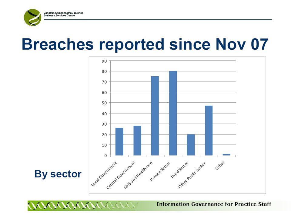 Information Governance for Practice Staff