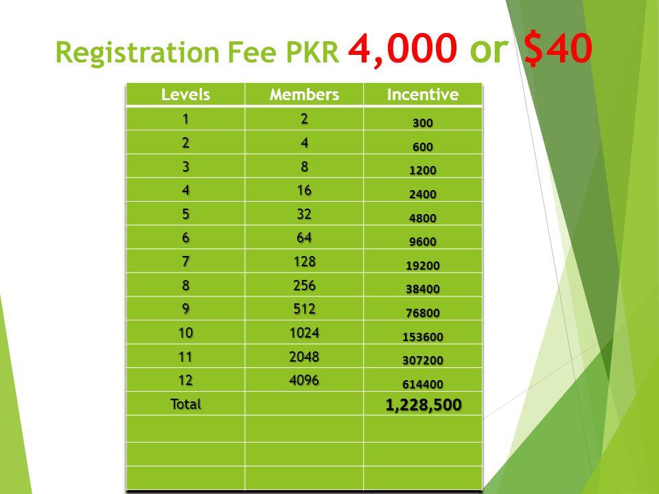 Registration Fee PKR 4,000 or $40