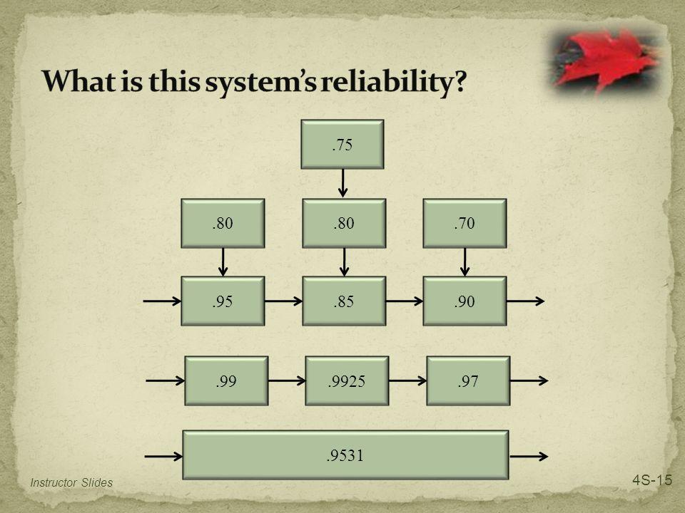 .80.85.75.80.95.70.90.9925.99.97.9531 Instructor Slides 4S-15