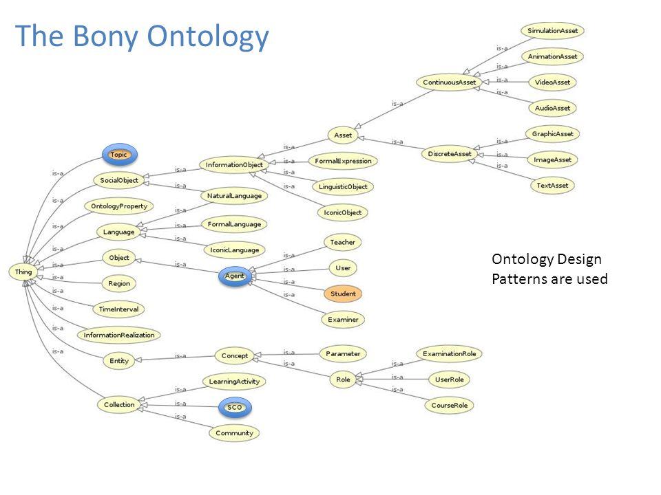 The Bony Ontology Ontology Design Patterns are used