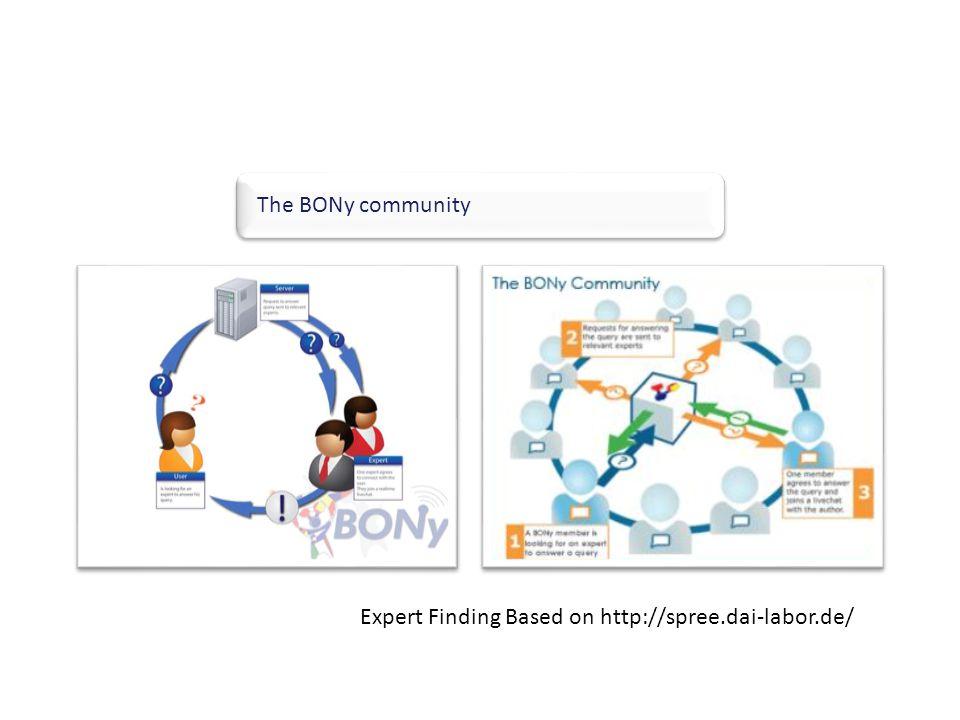 The BONy community W HAT IS BON Y ? BONy Educational Social Network Expert Finding Based on http://spree.dai-labor.de/
