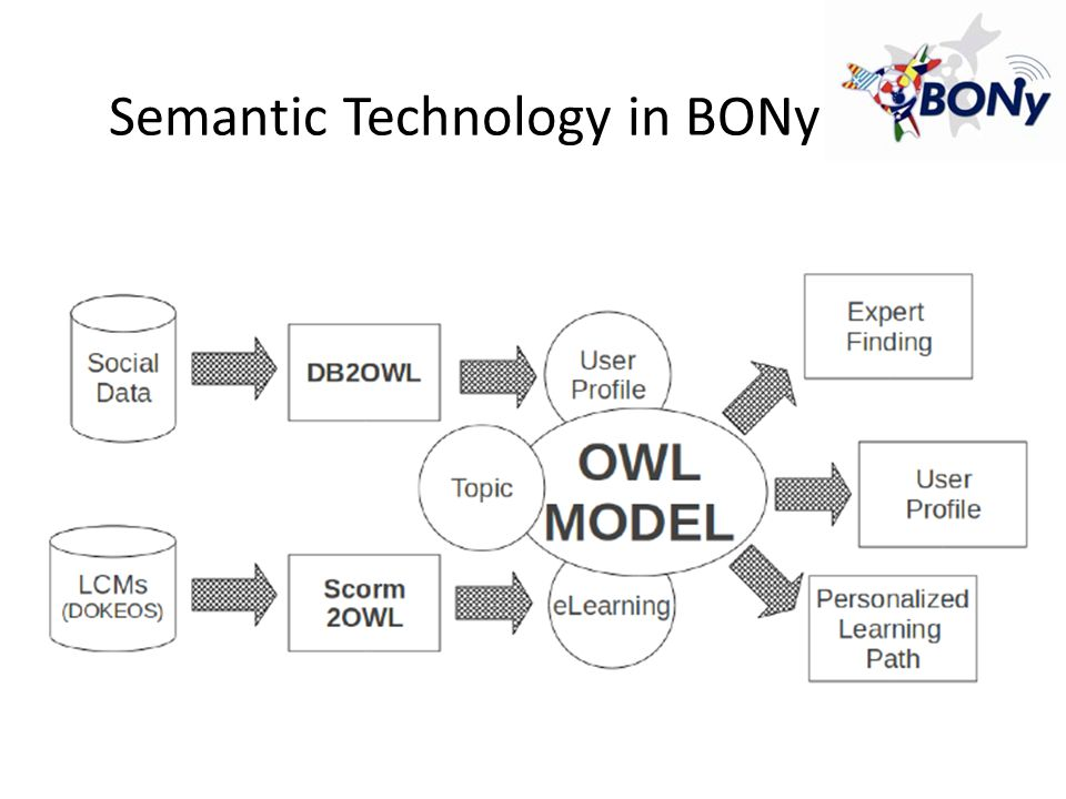 Inspiring Principles re-usability: – when adapted to a new course, the OWL schema of the ontology is preserved – minimize the adaptation costs to new domains; modularity: – three modules eLearning content social network Topics best practices: – the ontology has been designed by specializing Ontology Design Patters (ODP)