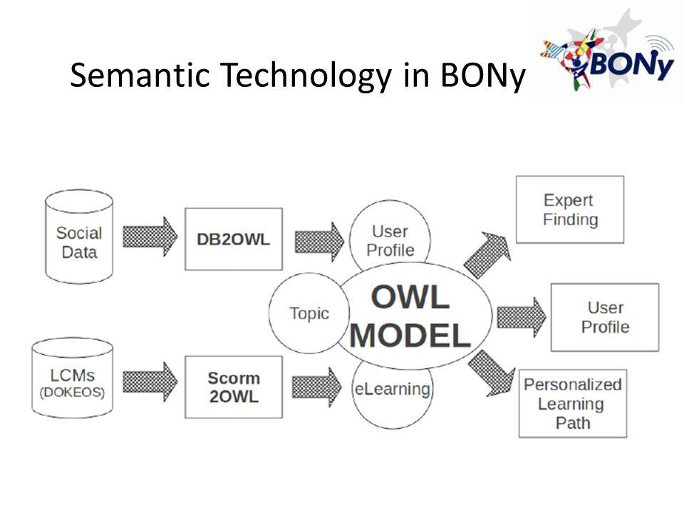 Semantic Technology in BONy