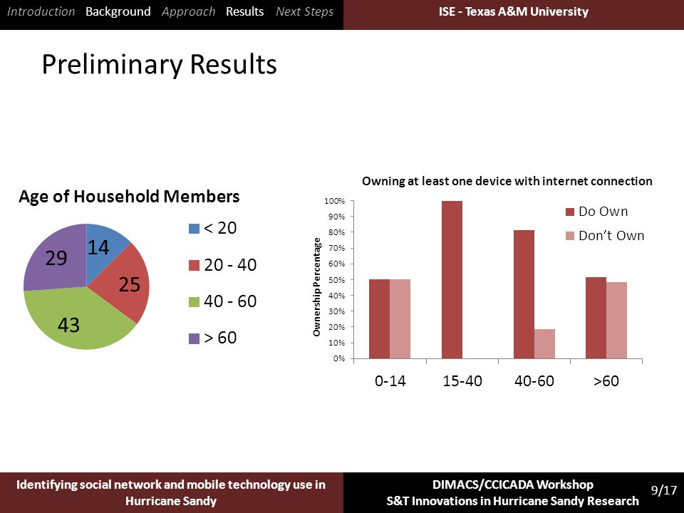 ISE - Texas A&M University 9/17 Identifying social network and mobile technology use in Hurricane Sandy DIMACS/CCICADA Workshop S&T Innovations in Hur