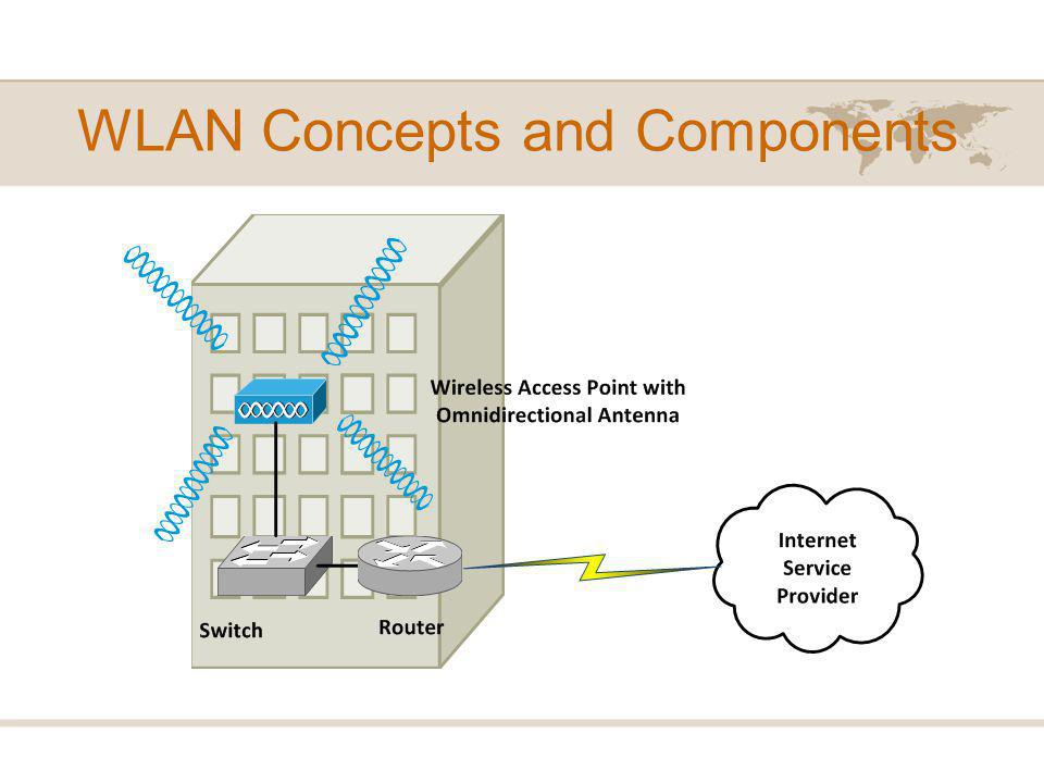 WLAN Concepts and Components