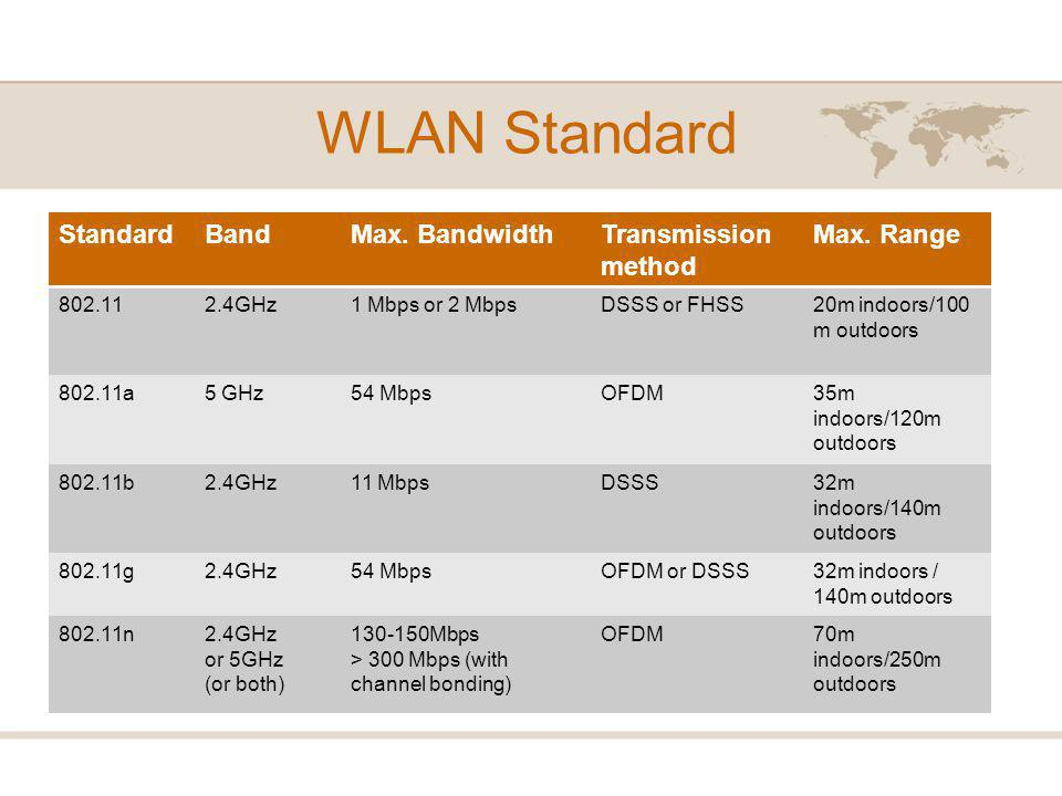WLAN Standard StandardBandMax. BandwidthTransmission method Max.