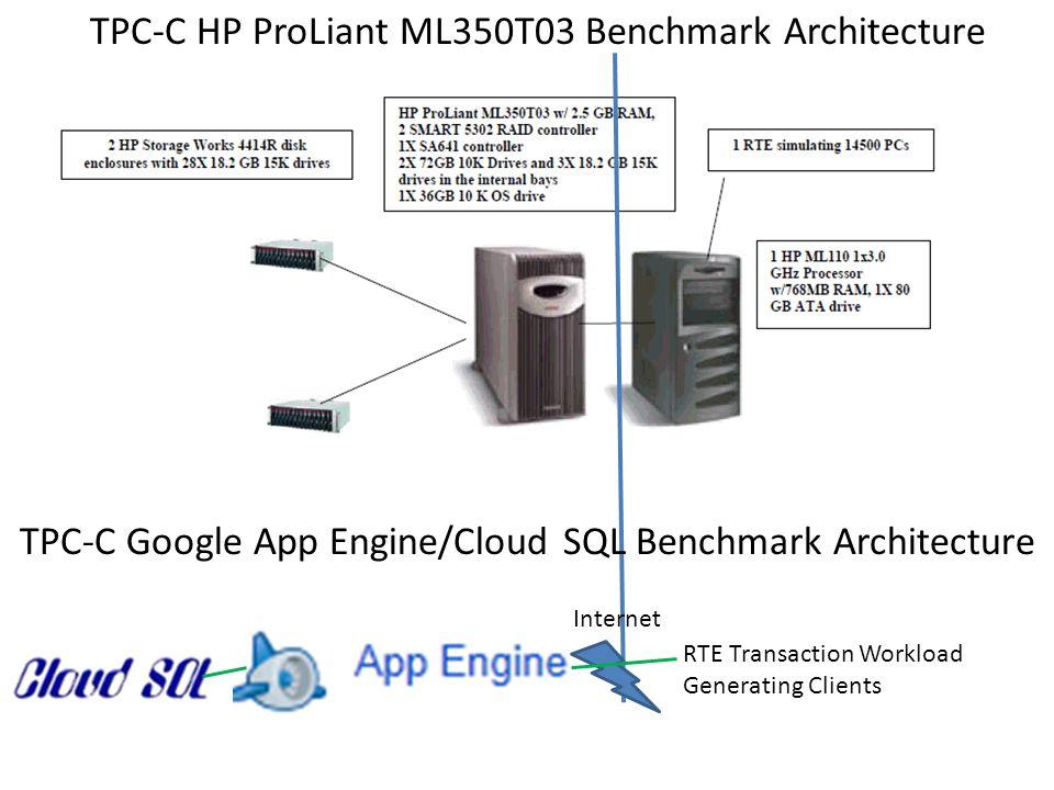 TPC-C HP ProLiant ML350T03 Benchmark Architecture RTE Transaction Workload Generating Clients Internet TPC-C Google App Engine/Cloud SQL Benchmark Architecture