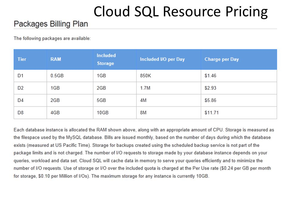 Cloud SQL Resource Pricing