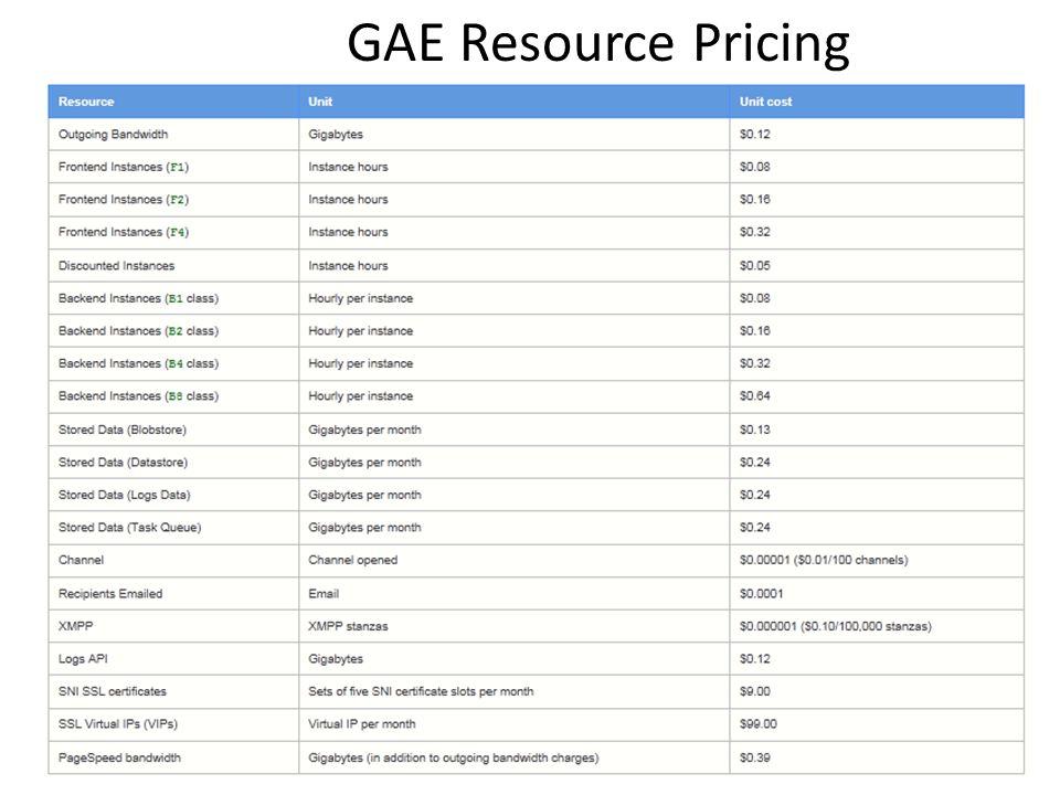GAE Resource Pricing