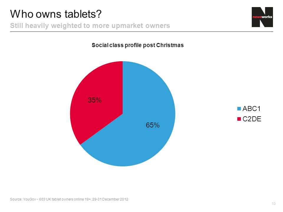 10 Who owns tablets.