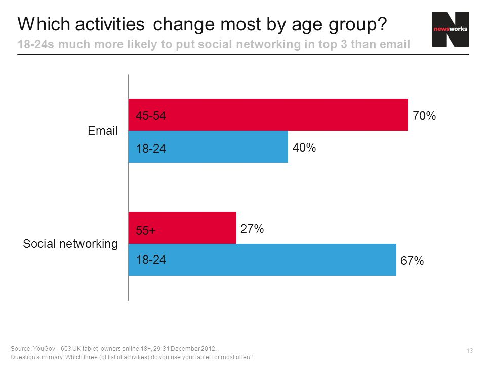 13 Which activities change most by age group.