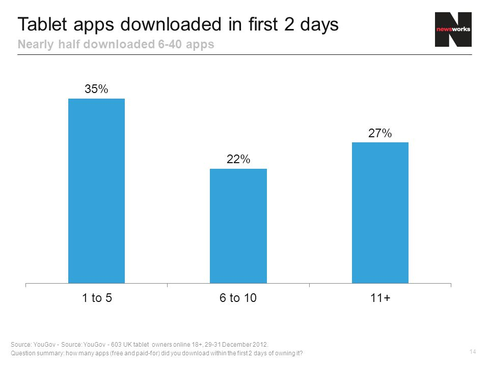 14 Tablet apps downloaded in first 2 days Nearly half downloaded 6-40 apps Source: YouGov - Source: YouGov UK tablet owners online 18+, December 2012.