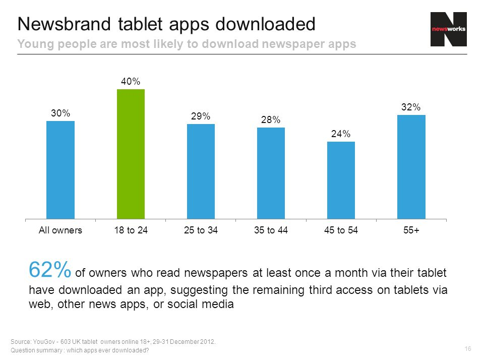 16 Newsbrand tablet apps downloaded Young people are most likely to download newspaper apps 62% of owners who read newspapers at least once a month via their tablet have downloaded an app, suggesting the remaining third access on tablets via web, other news apps, or social media Source: YouGov UK tablet owners online 18+, December 2012.