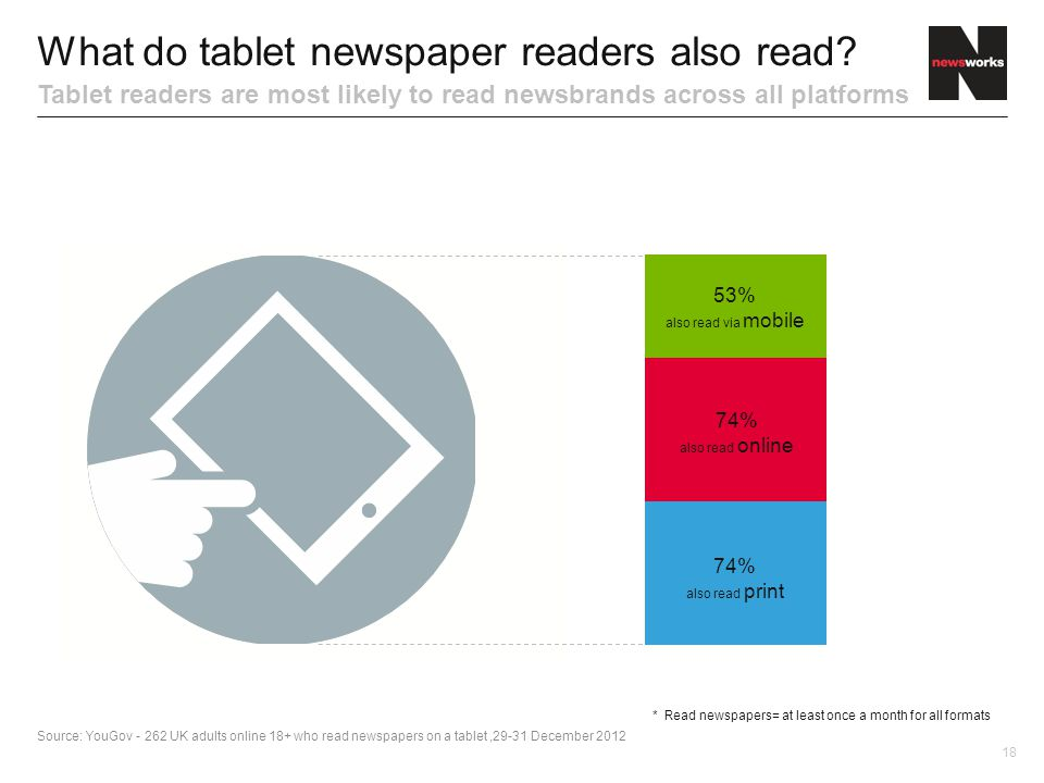 18 What do tablet newspaper readers also read.