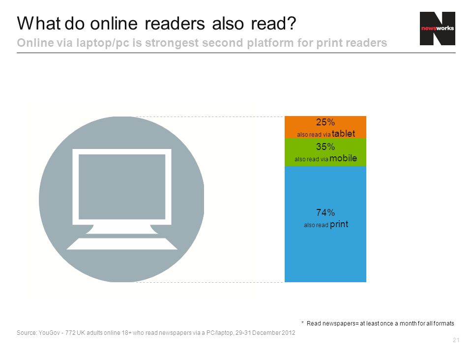 21 What do online readers also read.