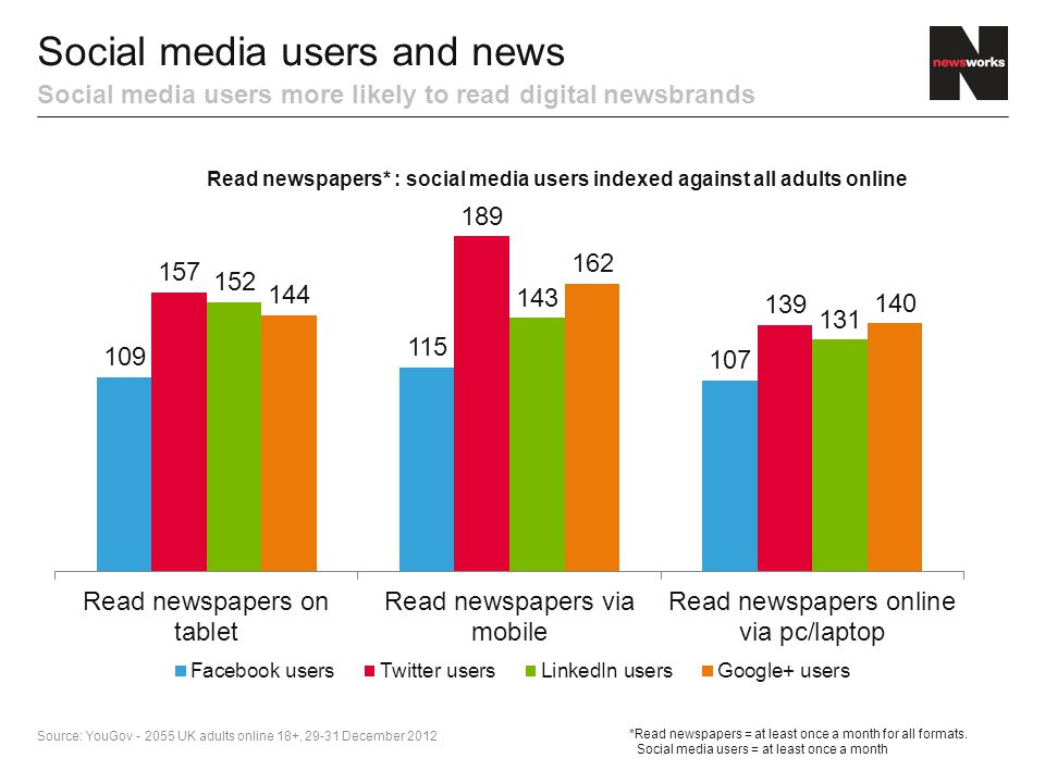 Social media users and news Social media users more likely to read digital newsbrands Source: YouGov UK adults online 18+, December 2012 *Read newspapers = at least once a month for all formats.