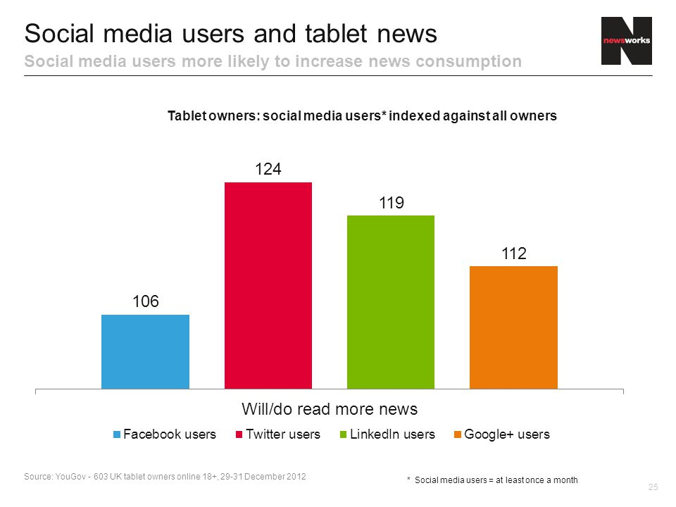 25 Social media users and tablet news Social media users more likely to increase news consumption * Social media users = at least once a month Source: YouGov UK tablet owners online 18+, December 2012