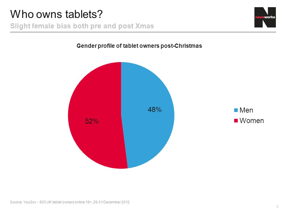 8 Who owns tablets.